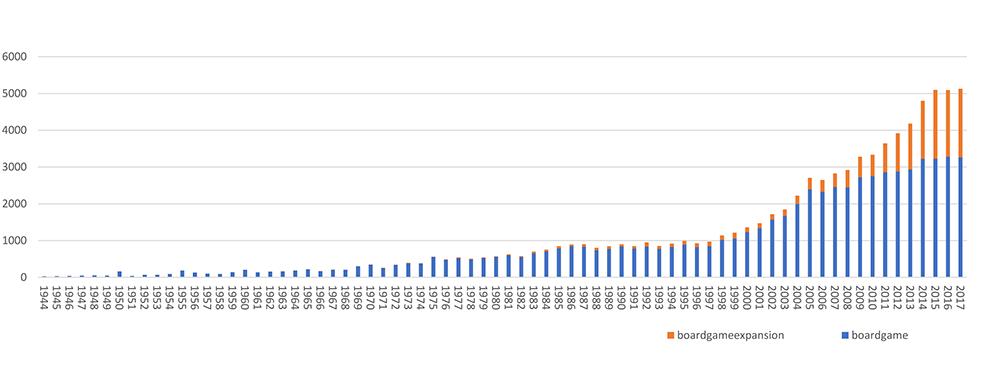 giochi pubblicati anno per anno
